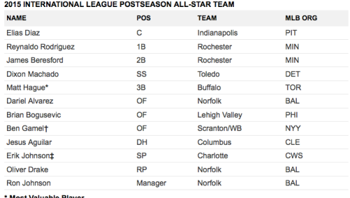 The 2015 postseason all star roster